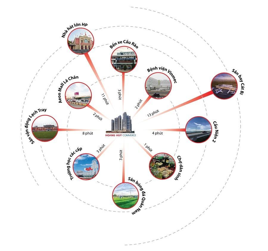 Tiện ích xung quanh dự án Hoàng Huy Commerce